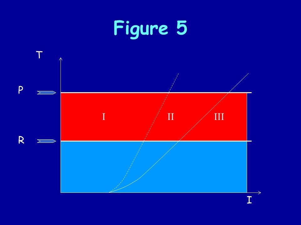 Figure 5 R P T IIIIII I