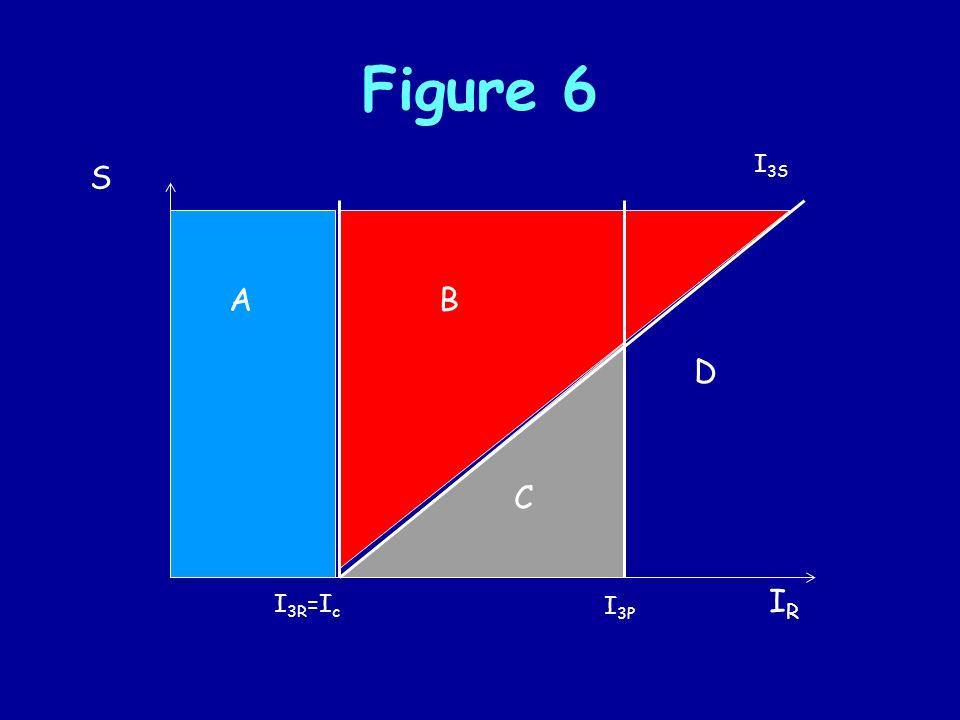 Figure 6 S IRIR I 3R =I c I 3P I 3S AB C D
