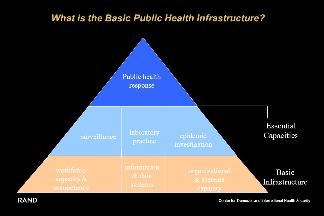 Center for Domestic and International Health Security What is the Basic Public Health Infrastructure.