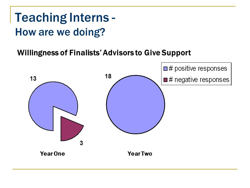 Teaching Interns - How are we doing? Willingness of Finalists Advisors to Give Support 3 13 18 Year OneYear Two