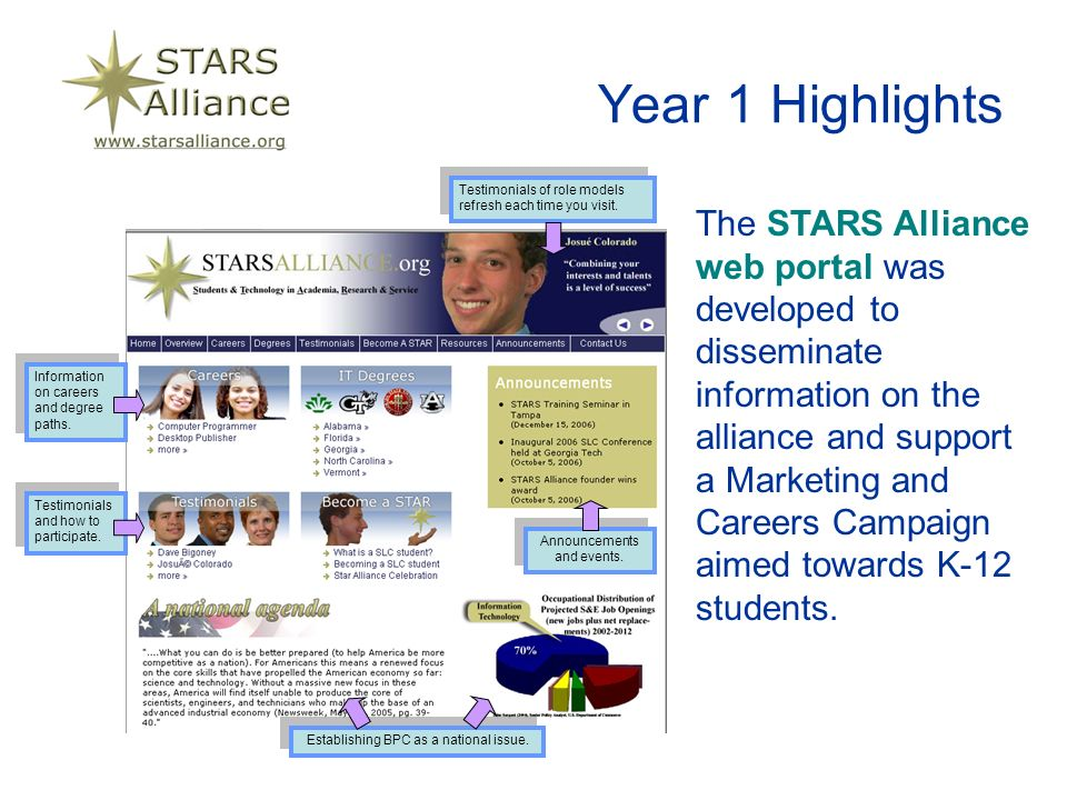 Year 1 Highlights The STARS Alliance web portal was developed to disseminate information on the alliance and support a Marketing and Careers Campaign aimed towards K-12 students.