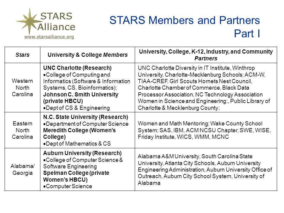 STARS Members and Partners Part I StarsUniversity & College Members University, College, K-12, Industry, and Community Partners Western North Carolina UNC Charlotte (Research) College of Computing and Informatics (Software & Information Systems, CS, Bioinformatics); Johnson C.