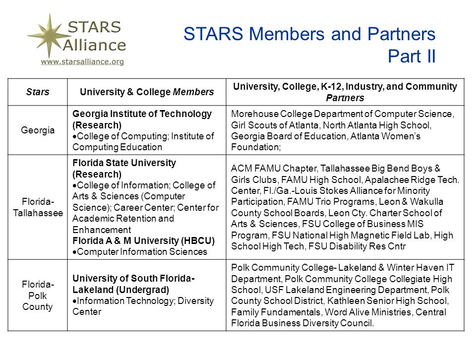 STARS Members and Partners Part II StarsUniversity & College Members University, College, K-12, Industry, and Community Partners Georgia Georgia Institute of Technology (Research) College of Computing; Institute of Computing Education Morehouse College Department of Computer Science, Girl Scouts of Atlanta, North Atlanta High School, Georgia Board of Education, Atlanta Womens Foundation; Florida- Tallahassee Florida State University (Research) College of Information; College of Arts & Sciences (Computer Science); Career Center; Center for Academic Retention and Enhancement Florida A & M University (HBCU) Computer Information Sciences ACM FAMU Chapter, Tallahassee Big Bend Boys & Girls Clubs, FAMU High School, Apalachee Ridge Tech.
