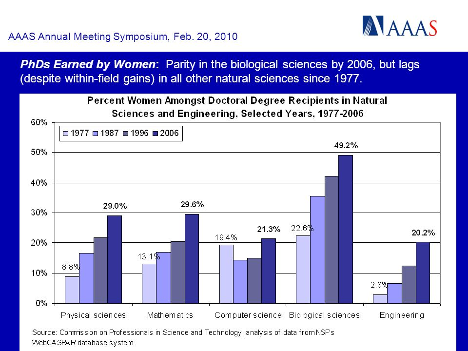 PhDs Earned by Women: Parity in the biological sciences by 2006, but lags (despite within-field gains) in all other natural sciences since 1977.
