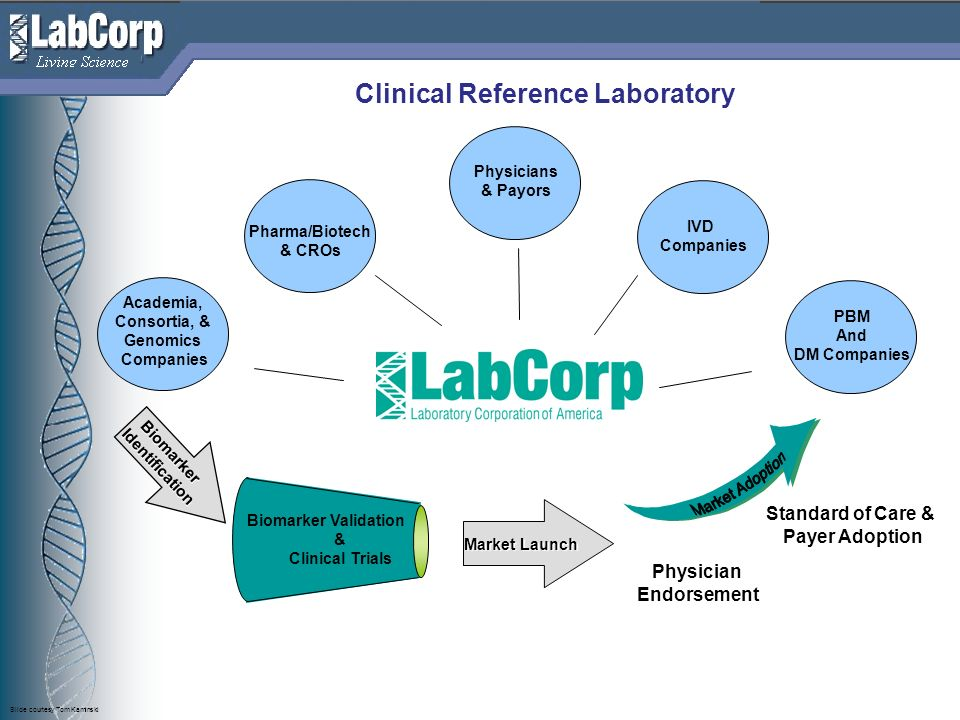 Living Science Clinical Reference Laboratory Standard of Care & Payer Adoption Biomarker Validation & Clinical Trials BiomarkerIdentification Academia