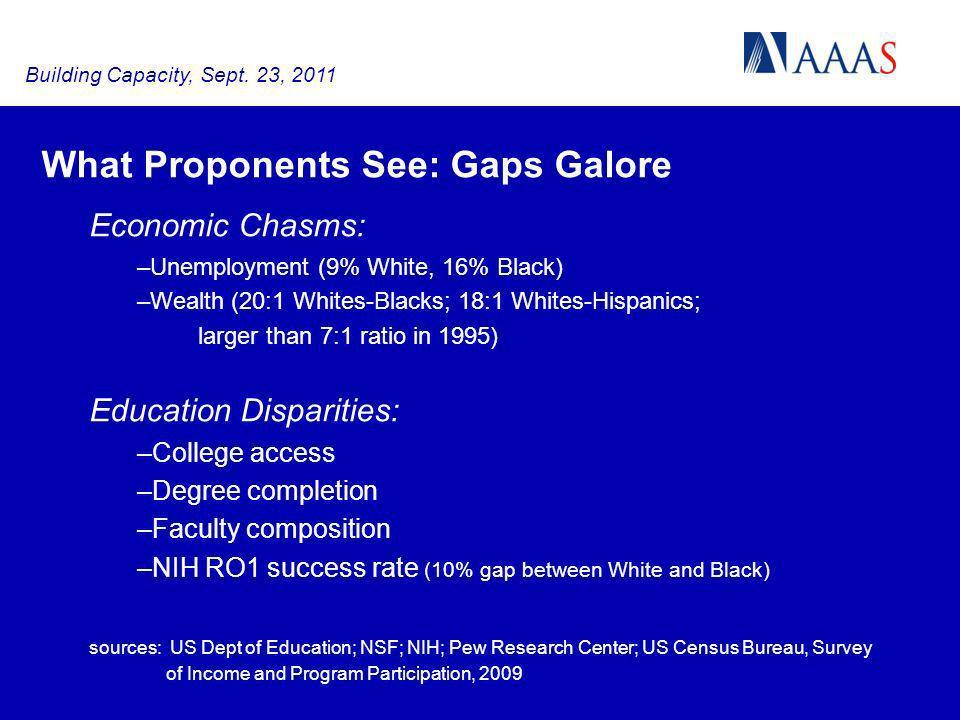 What Proponents See: Gaps Galore Economic Chasms: –Unemployment (9% White, 16% Black) –Wealth (20:1 Whites-Blacks; 18:1 Whites-Hispanics; larger than