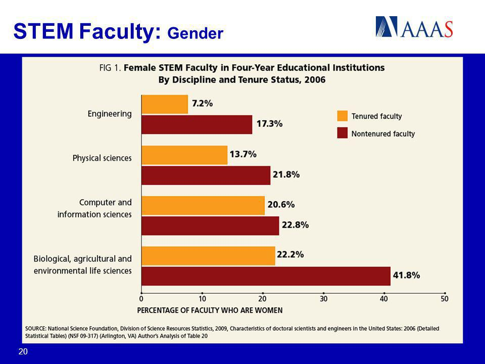 STEM Faculty: Gender 20