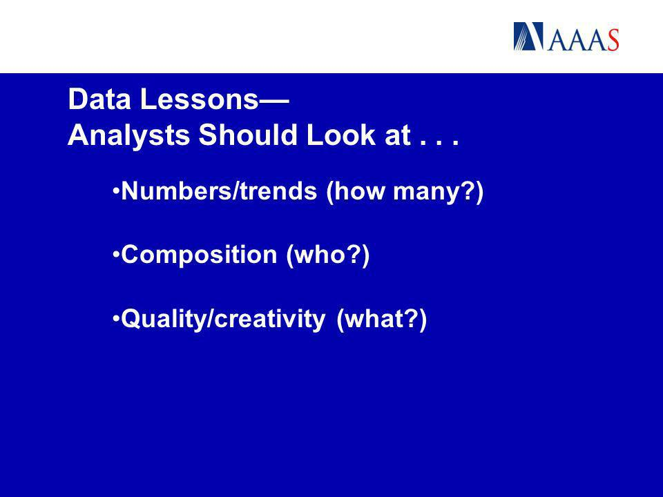 Data Lessons Analysts Should Look at... Numbers/trends (how many?) Composition (who?) Quality/creativity (what?)