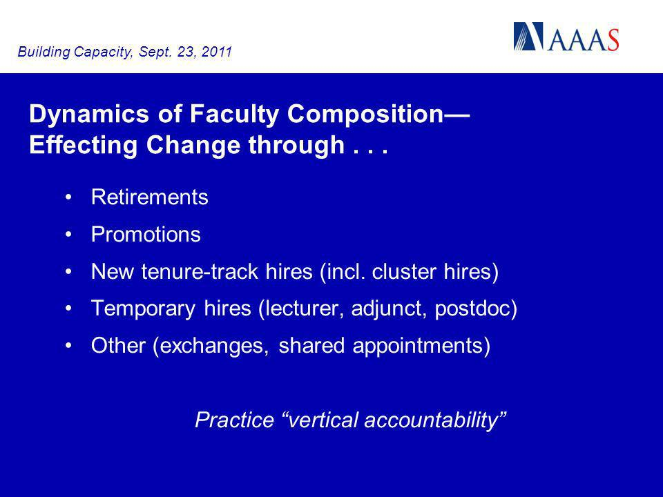 Dynamics of Faculty Composition Effecting Change through... Retirements Promotions New tenure-track hires (incl. cluster hires) Temporary hires (lectu