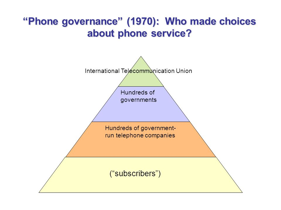 Phone governance (1970): Who made choices about phone service.