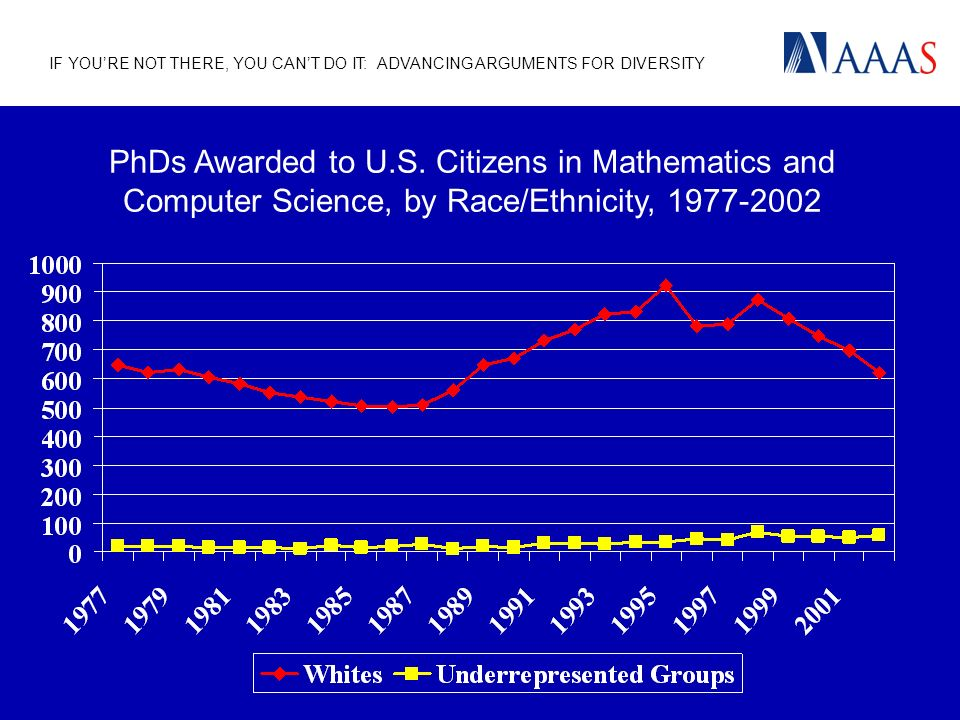 IF YOURE NOT THERE, YOU CANT DO IT: ADVANCING ARGUMENTS FOR DIVERSITY PhDs Awarded to U.S.