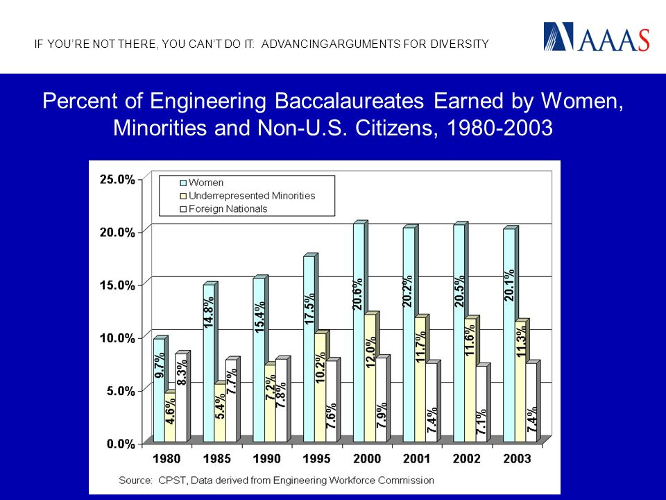 IF YOURE NOT THERE, YOU CANT DO IT: ADVANCING ARGUMENTS FOR DIVERSITY Percent of Engineering Baccalaureates Earned by Women, Minorities and Non-U.S. C