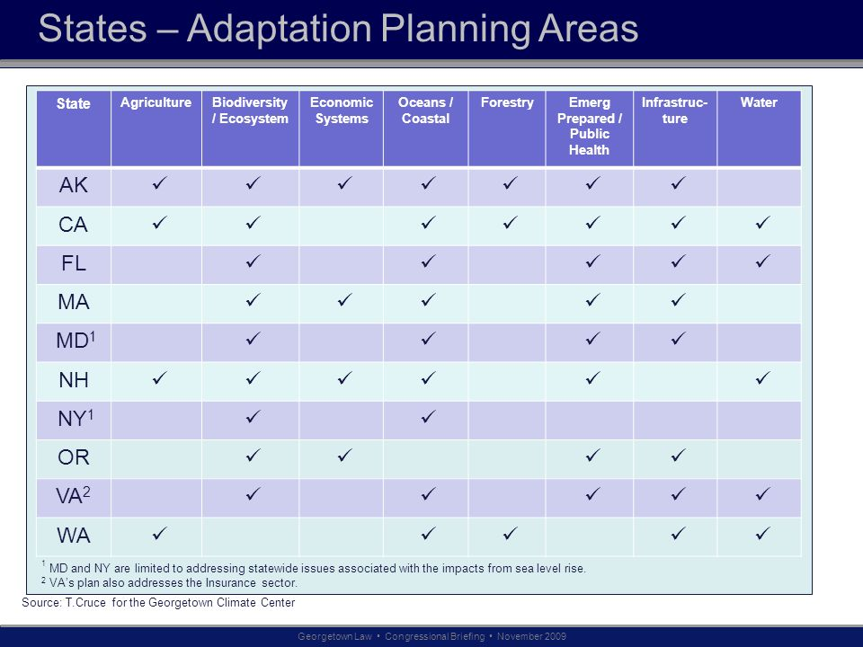 Ge States – Adaptation Planning Areas Georgetown Law Congressional Briefing November 2009 1 MD and NY are limited to addressing statewide issues assoc