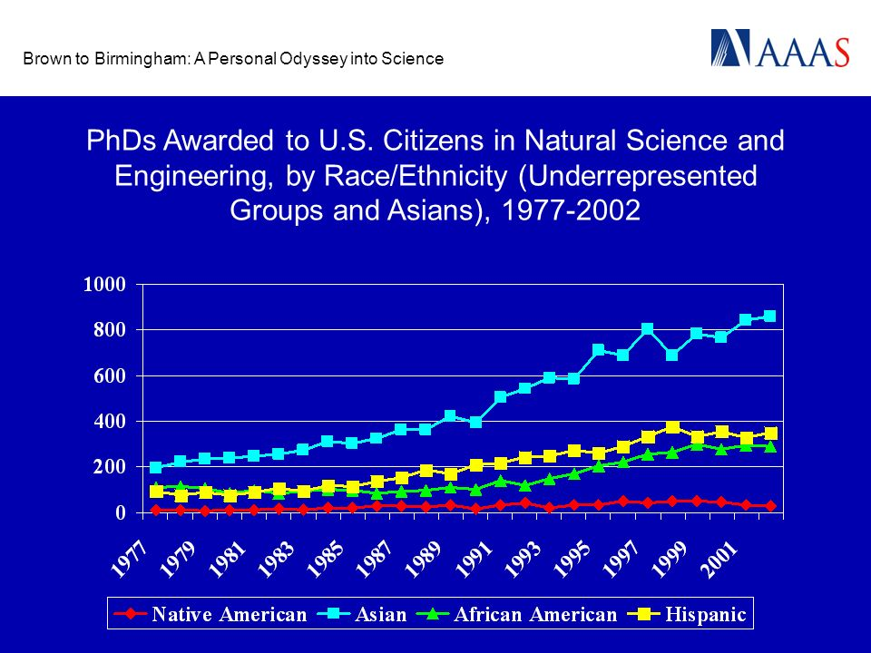 Brown to Birmingham: A Personal Odyssey into Science PhDs Awarded to U.S. Citizens in Natural Science and Engineering, by Race/Ethnicity (Underreprese
