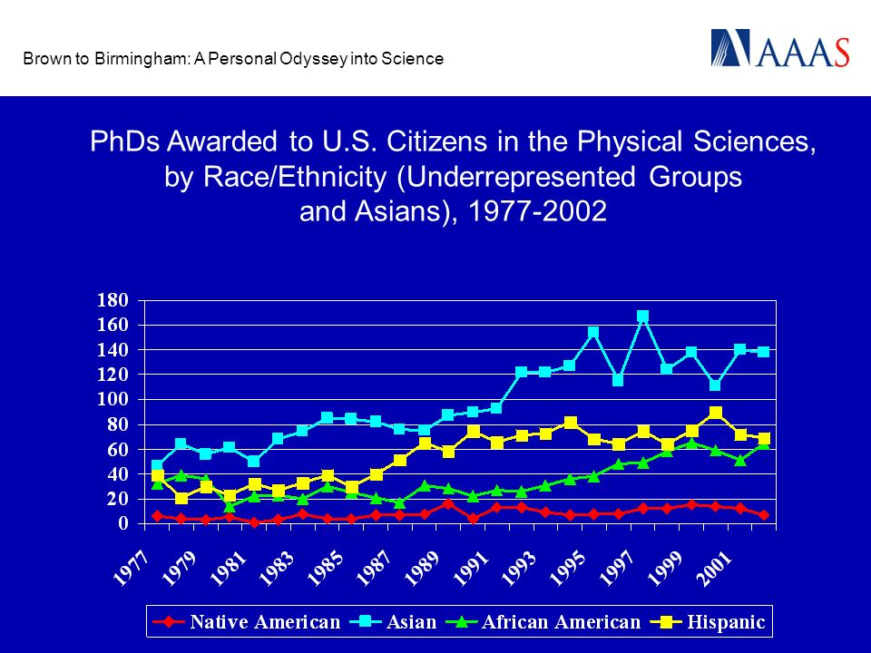 Brown to Birmingham: A Personal Odyssey into Science PhDs Awarded to U.S. Citizens in the Physical Sciences, by Race/Ethnicity (Underrepresented Group