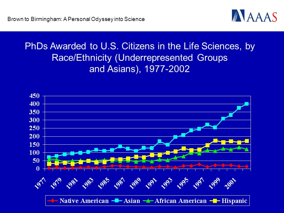 Brown to Birmingham: A Personal Odyssey into Science PhDs Awarded to U.S. Citizens in the Life Sciences, by Race/Ethnicity (Underrepresented Groups an