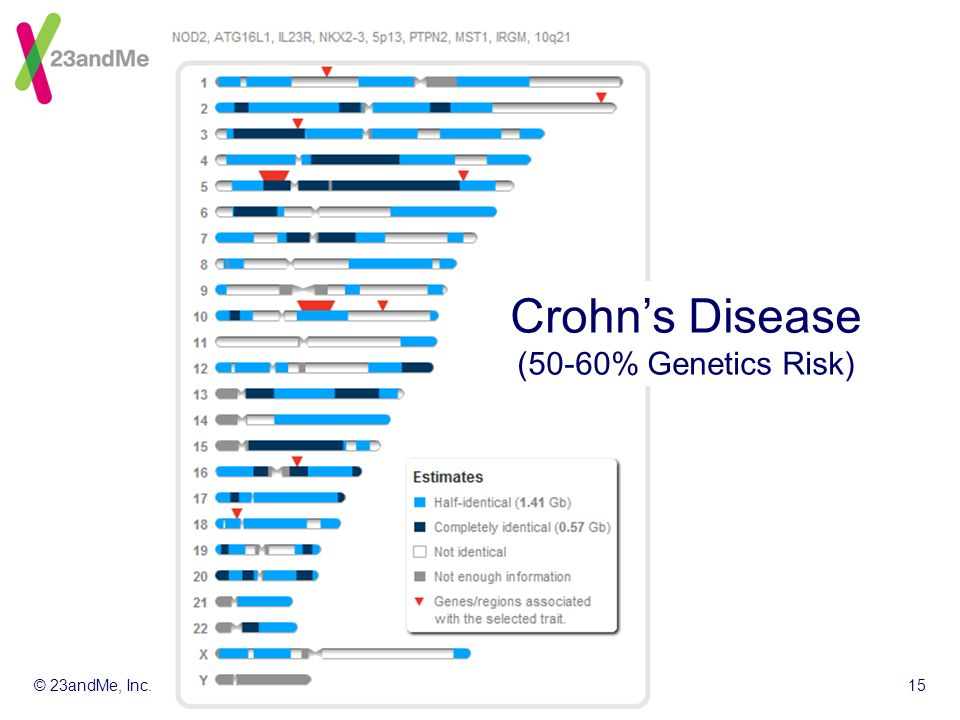 © 23andMe, Inc.15 Crohns Disease (50-60% Genetics Risk)
