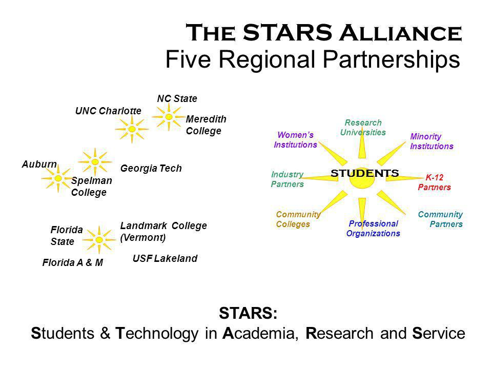 STARS: Students & Technology in Academia, Research and Service Industry Partners Community Partners Minority Institutions Professional Organizations K-12 Partners Community Colleges STUDENTS Womens Institutions Research Universities The STARS Alliance NC State Meredith College Georgia Tech USF Lakeland Landmark College (Vermont) UNC Charlotte Spelman College Auburn Florida State Florida A & M Five Regional Partnerships
