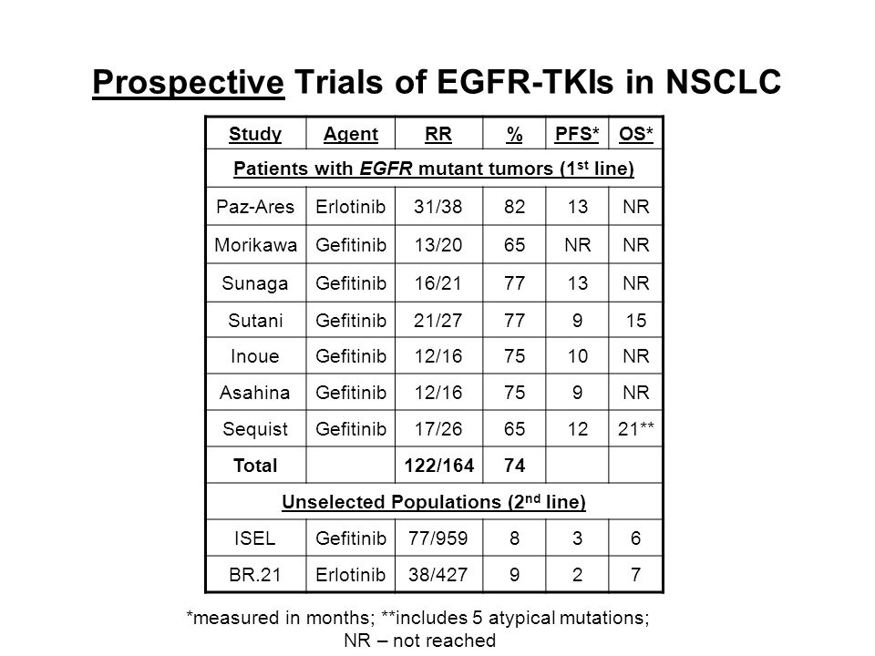 Prospective Trials of EGFR-TKIs in NSCLC StudyAgentRR%PFS*OS* Patients with EGFR mutant tumors (1 st line) Paz-AresErlotinib31/388213NR MorikawaGefiti