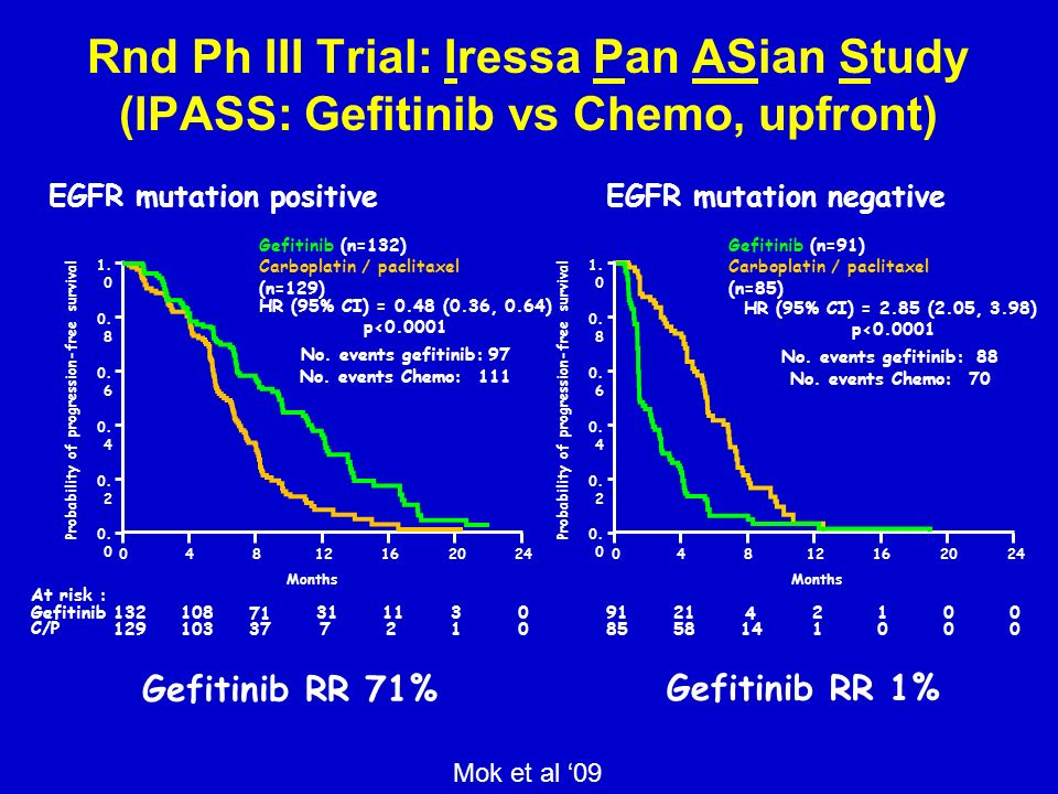 Rnd Ph III Trial: Iressa Pan ASian Study (IPASS: Gefitinib vs Chemo, upfront) EGFR mutation positiveEGFR mutation negative HR (95% CI) = 0.48 (0.36, 0