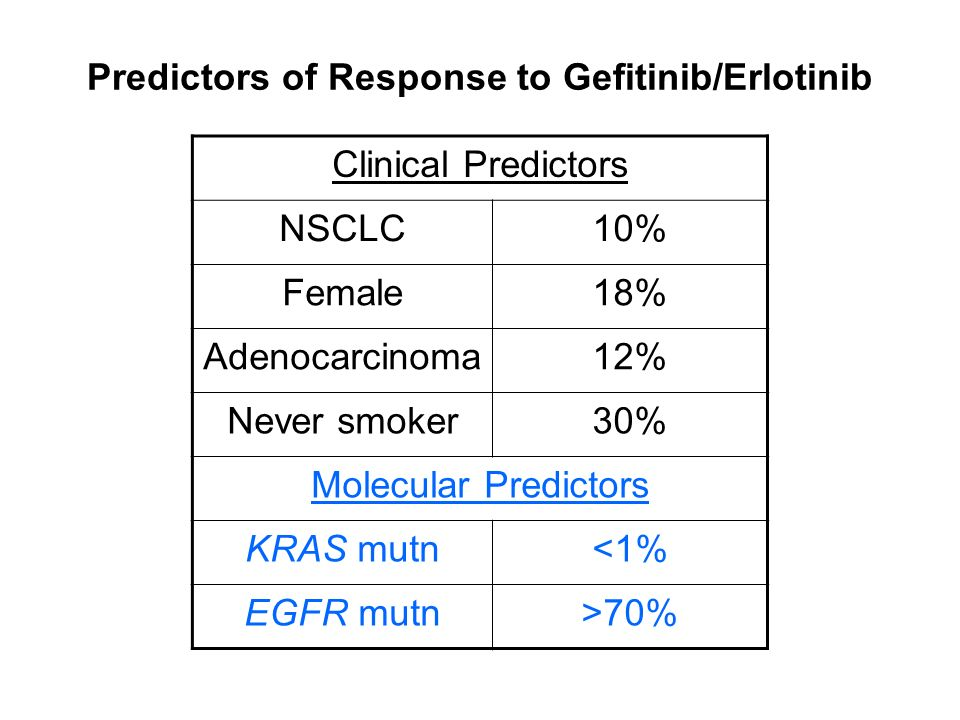 Predictors of Response to Gefitinib/Erlotinib Clinical Predictors NSCLC10% Female18% Adenocarcinoma12% Never smoker30% Molecular Predictors KRAS mutn<