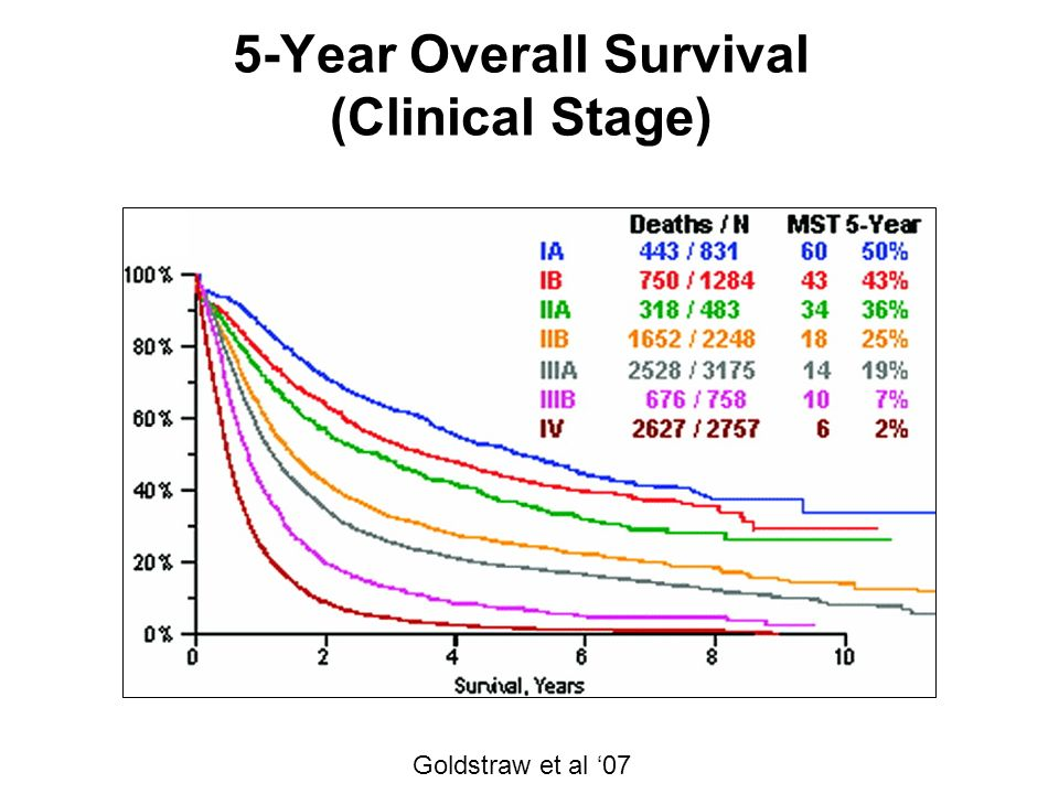 5-Year Overall Survival (Clinical Stage) Goldstraw et al 07