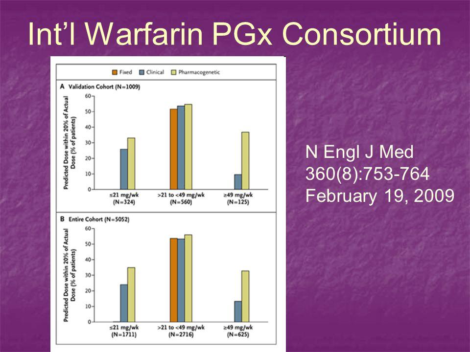 Intl Warfarin PGx Consortium N Engl J Med 360(8):753-764 February 19, 2009