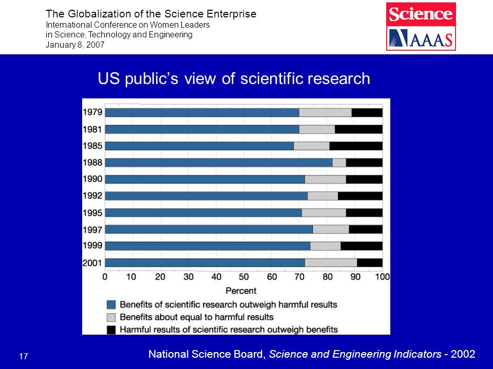 The Globalization of the Science Enterprise International Conference on Women Leaders in Science, Technology and Engineering January 8, 2007 17 US pub