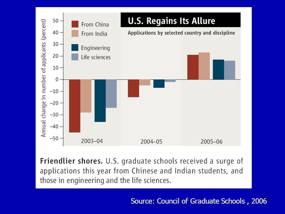 37 Source: Council of Graduate Schools, 2006