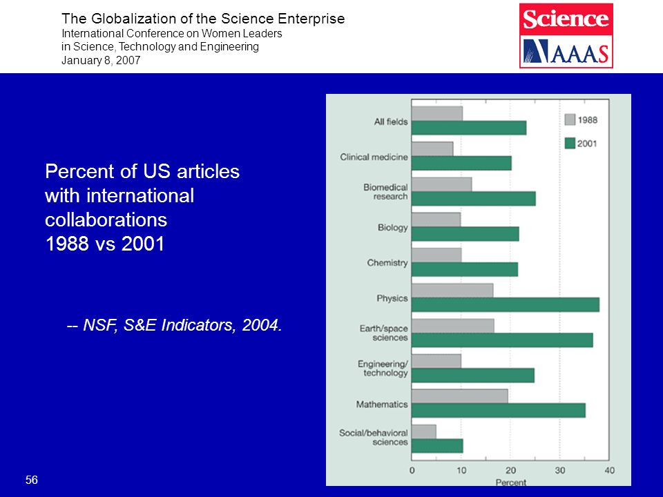 The Globalization of the Science Enterprise International Conference on Women Leaders in Science, Technology and Engineering January 8, 2007 56 Percent of US articles with international collaborations 1988 vs 2001 -- NSF, S&E Indicators, 2004.