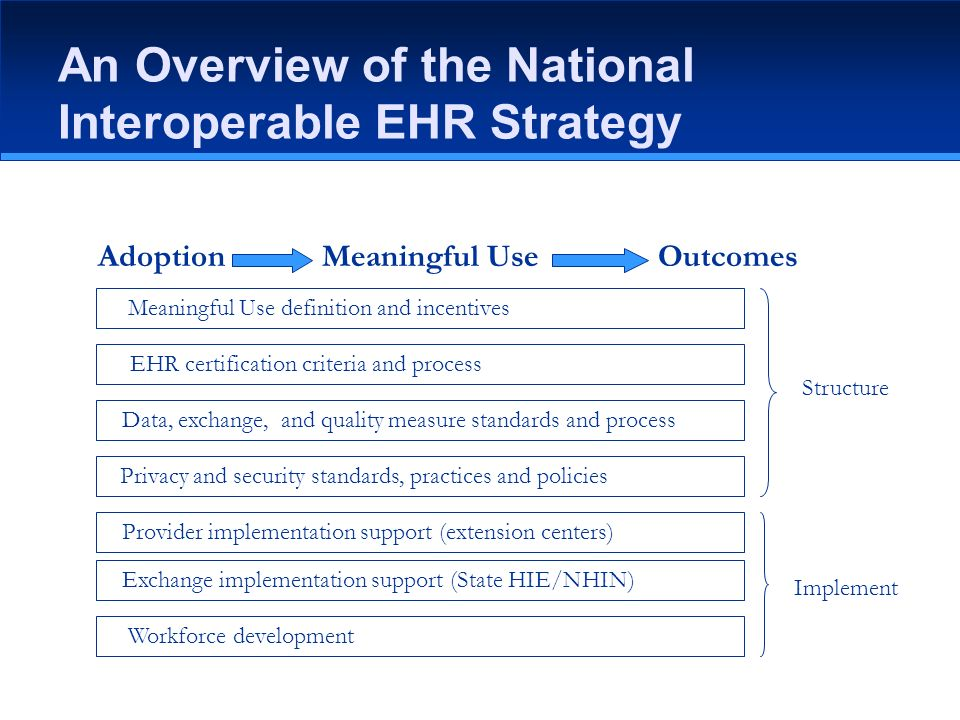 An Overview of the National Interoperable EHR Strategy AdoptionMeaningful UseOutcomes Meaningful Use definition and incentives EHR certification criteria and process Data, exchange, and quality measure standards and process Privacy and security standards, practices and policies Provider implementation support (extension centers) Exchange implementation support (State HIE/NHIN) Workforce development Structure Implement