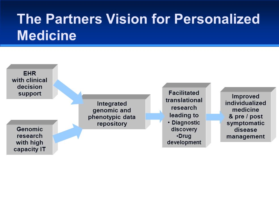 The Partners Vision for Personalized Medicine EHR with clinical decision support Genomic research with high capacity IT Integrated genomic and phenotypic data repository Facilitated translational research leading to Diagnostic discovery Drug development Improved individualized medicine & pre / post symptomatic disease management