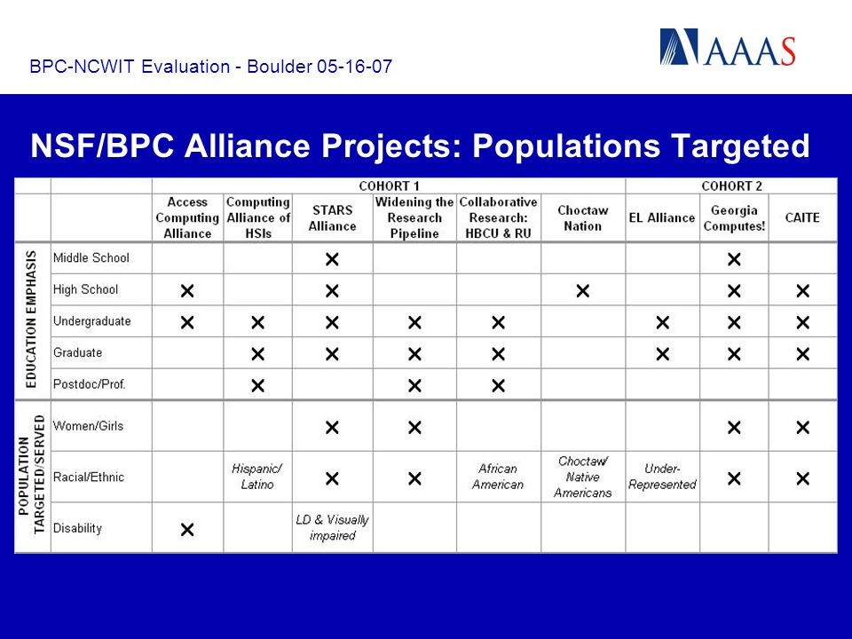 BPC-NCWIT Evaluation - Boulder 05-16-07 Suggested Variables for Baseline Data-Collection* Suggested Variable Illustrative Disaggregations Study Population gender, ethnicity, disability, education level/cohort, institutional affiliation Institutional Partners number, sector (e.g., academic, corporate, nonprofit), forms of participation (i.e., division of labor) Origin of Intervention number of pre-existing programs (e.g., enrichment, mentoring, internship), ways of distinguishing BPC participants from others (recruits, applicants, enrollees, majors, etc.) Change in Study Population attitudes, enrollment, performance (e.g., class/project grade, GPA, retention, skills/knowledge, aspirations, degree completion) Change in Strategy added/dropped activity, distribution of time/effort in activity, acquisition of new partner, addition of expertise on project staff *see BPC Alliance Methods of Evaluation (handout)
