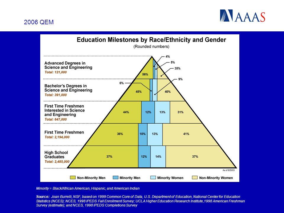 2006 QEM Minority = Black/African American, Hispanic, and American Indian Source: Joan Burrelli, NSF, based on 1999 Common Core of Data, U.S.