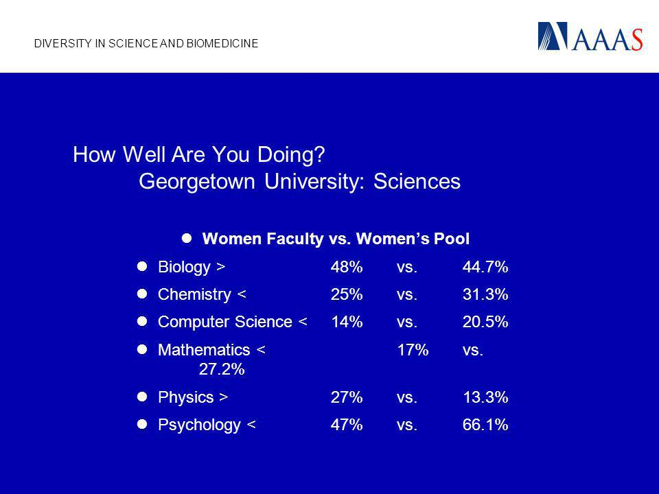 DIVERSITY IN SCIENCE AND BIOMEDICINE How Well Are You Doing? Georgetown University: Sciences Women Faculty vs. Womens Pool Biology >48% vs.44.7% Chemi