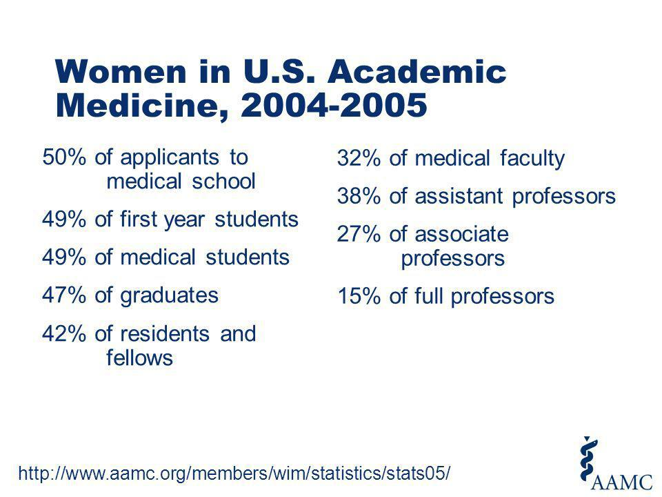 Women in U.S. Academic Medicine, 2004-2005 50% of applicants to medical school 49% of first year students 49% of medical students 47% of graduates 42%