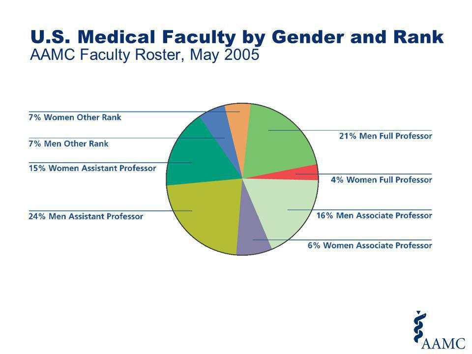 U.S. Medical Faculty by Gender and Rank AAMC Faculty Roster, May 2005