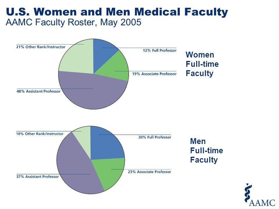 U.S. Women and Men Medical Faculty AAMC Faculty Roster, May 2005 Women Full-time Faculty Men Full-time Faculty