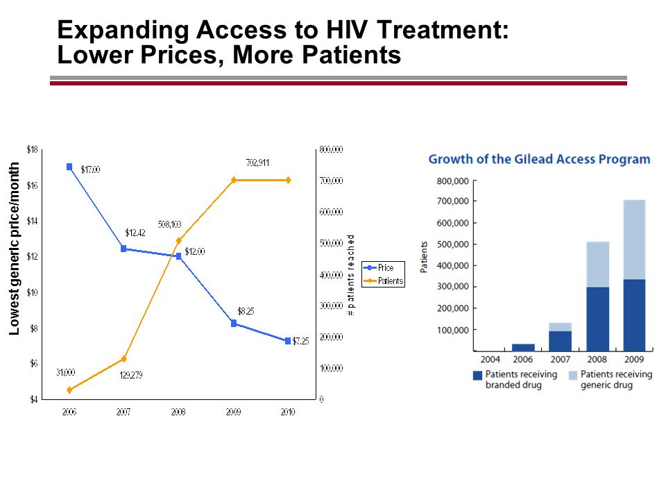 Expanding Access to HIV Treatment: Lower Prices, More Patients Lowest generic price/month