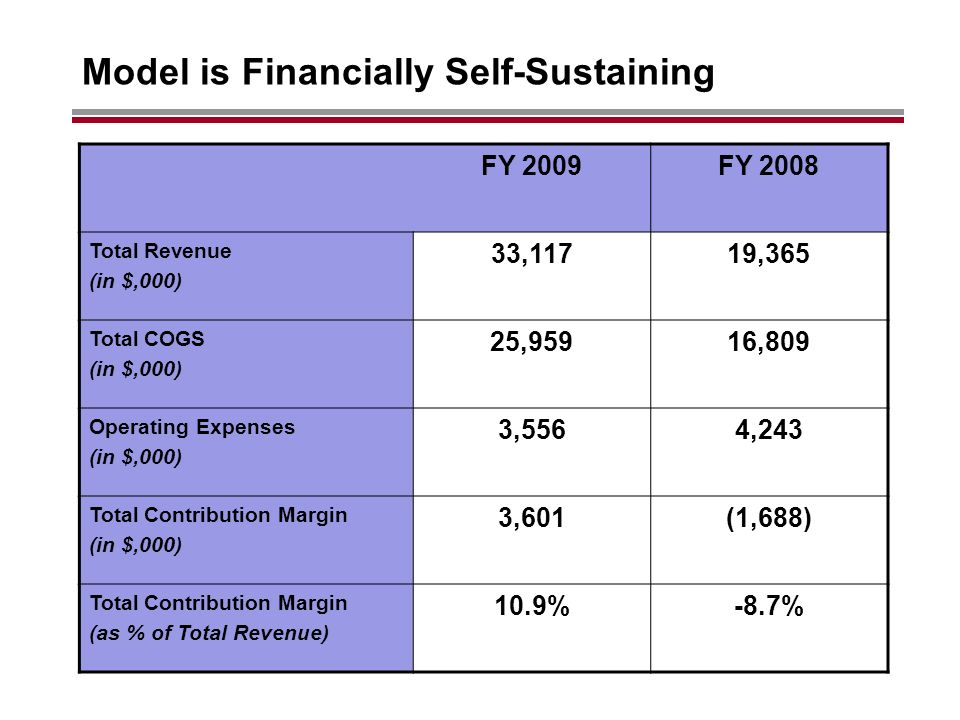 Model is Financially Self-Sustaining FY 2009FY 2008 Total Revenue (in $,000) 33,11719,365 Total COGS (in $,000) 25,95916,809 Operating Expenses (in $,