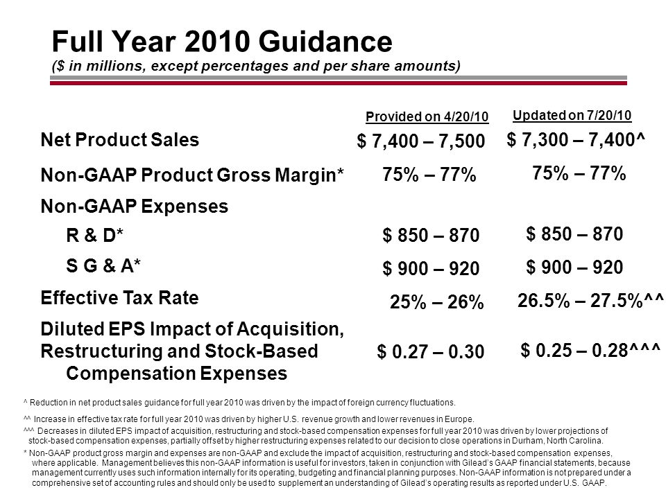 Full Year 2010 Guidance * Non-GAAP product gross margin and expenses are non-GAAP and exclude the impact of acquisition, restructuring and stock-based compensation expenses, where applicable.