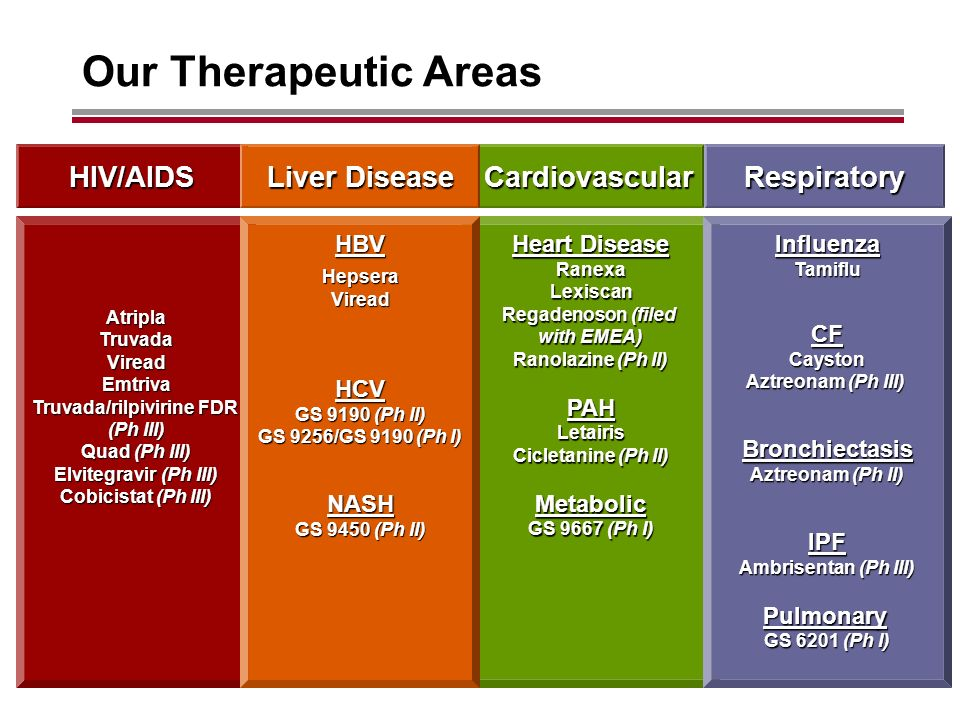 Our Therapeutic Areas AtriplaTruvadaVireadEmtriva Truvada/rilpivirine FDR (Ph III) Quad (Ph III) Elvitegravir (Ph III) Cobicistat (Ph III) Heart Disease RanexaLexiscan Regadenoson (filed with EMEA) Ranolazine (Ph II) PAHLetairis Cicletanine (Ph II) Metabolic GS 9667 (Ph I) InfluenzaTamifluCFCayston Aztreonam (Ph III) Bronchiectasis Aztreonam (Ph II) IPF Ambrisentan (Ph III) Pulmonary GS 6201 (Ph I) HBVHepseraVireadHCV GS 9190 (Ph II) GS 9256/GS 9190 (Ph I) NASH GS 9450 (Ph II) HIV/AIDSCardiovascularRespiratory Liver Disease