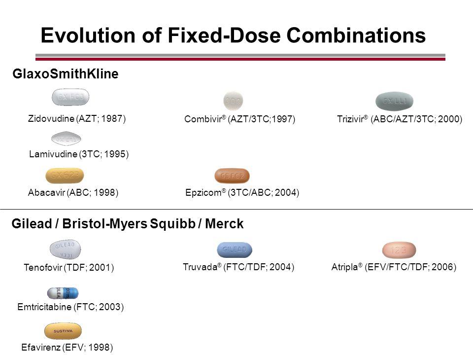 Evolution of Fixed-Dose Combinations Lamivudine (3TC; 1995) Zidovudine (AZT; 1987) Combivir ® (AZT/3TC;1997) Trizivir ® (ABC/AZT/3TC; 2000) Abacavir (ABC; 1998) Epzicom ® (3TC/ABC; 2004) Tenofovir (TDF; 2001) Truvada ® (FTC/TDF; 2004) Atripla ® (EFV/FTC/TDF; 2006) Emtricitabine (FTC; 2003) Efavirenz (EFV; 1998) GlaxoSmithKline Gilead / Bristol-Myers Squibb / Merck