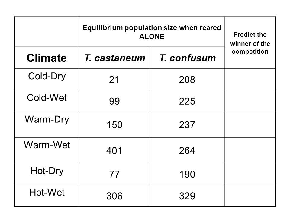 Equilibrium population size when reared ALONE Predict the winner of the competition Climate T.