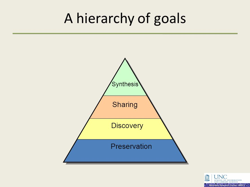 A hierarchy of goals Synthesis Sharing Discovery Preservation