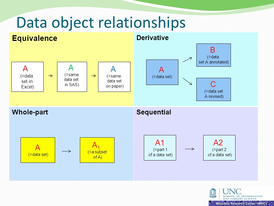 Data object relationships Equivalence Derivative Whole-partSequential A (=same data set on paper) A (=data set in Excel) A (=same data set in SAS) A1