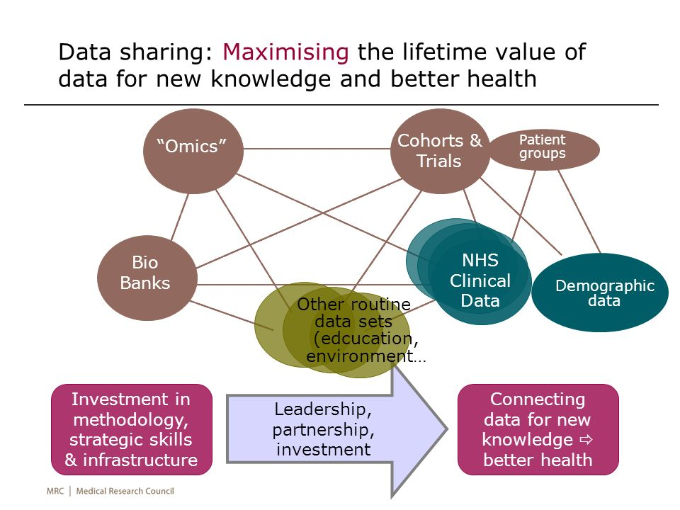 Leadership, partnership, investment Data sharing: Maximising the lifetime value of data for new knowledge and better health Omics Cohorts & Trials Bio Banks Patient groups Demographic data Investment in methodology, strategic skills & infrastructure Connecting data for new knowledge better health Other routine data sets (edcucation, environment… NHS Clinical Data