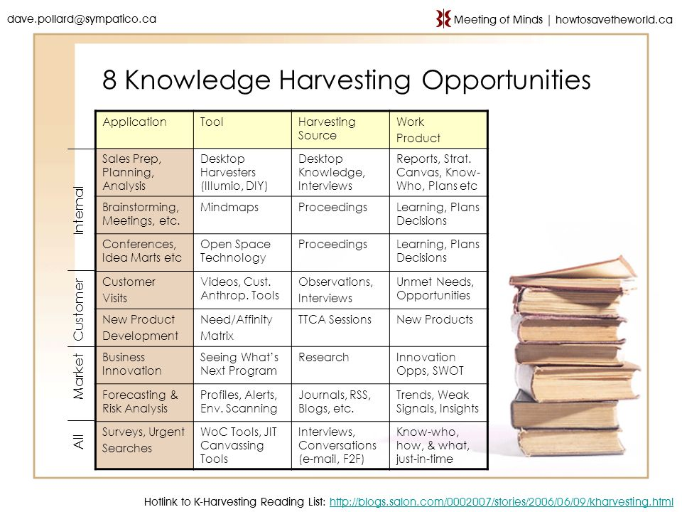 8 Knowledge Harvesting Opportunities ApplicationToolHarvesting Source Work Product Sales Prep, Planning, Analysis Desktop Harvesters (Illumio, DIY) De