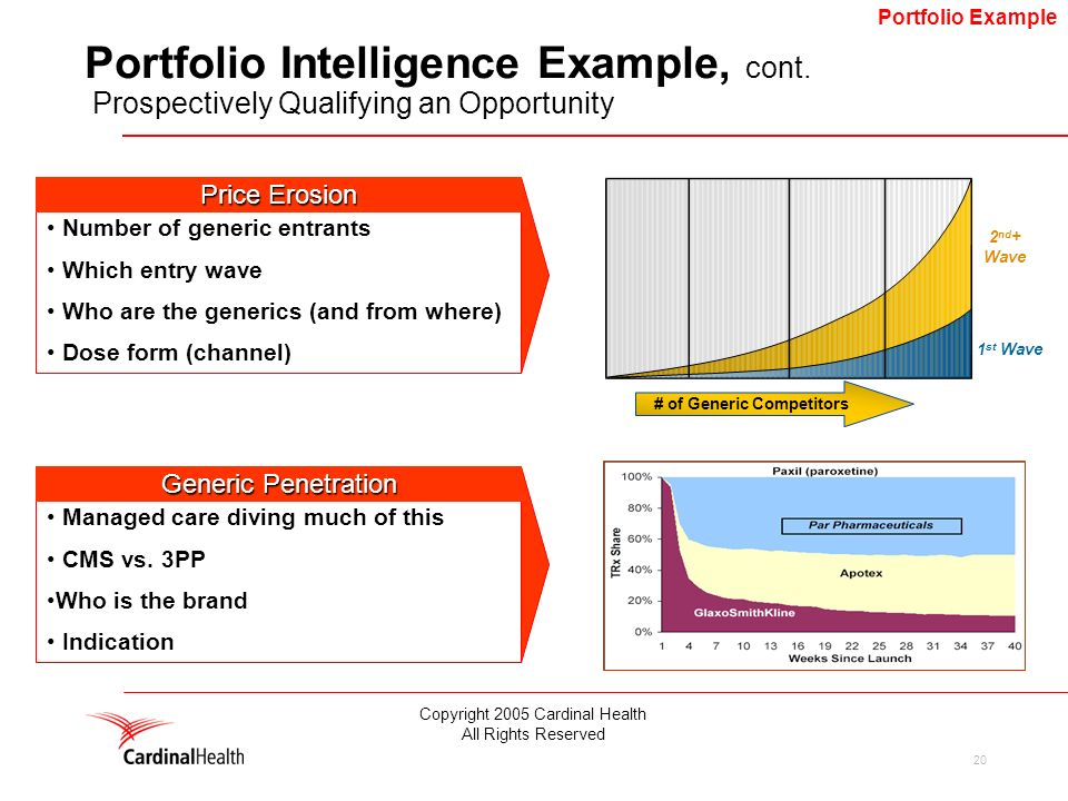 20 # of Generic Competitors 2 nd + Wave 1 st Wave Portfolio Intelligence Example, cont.