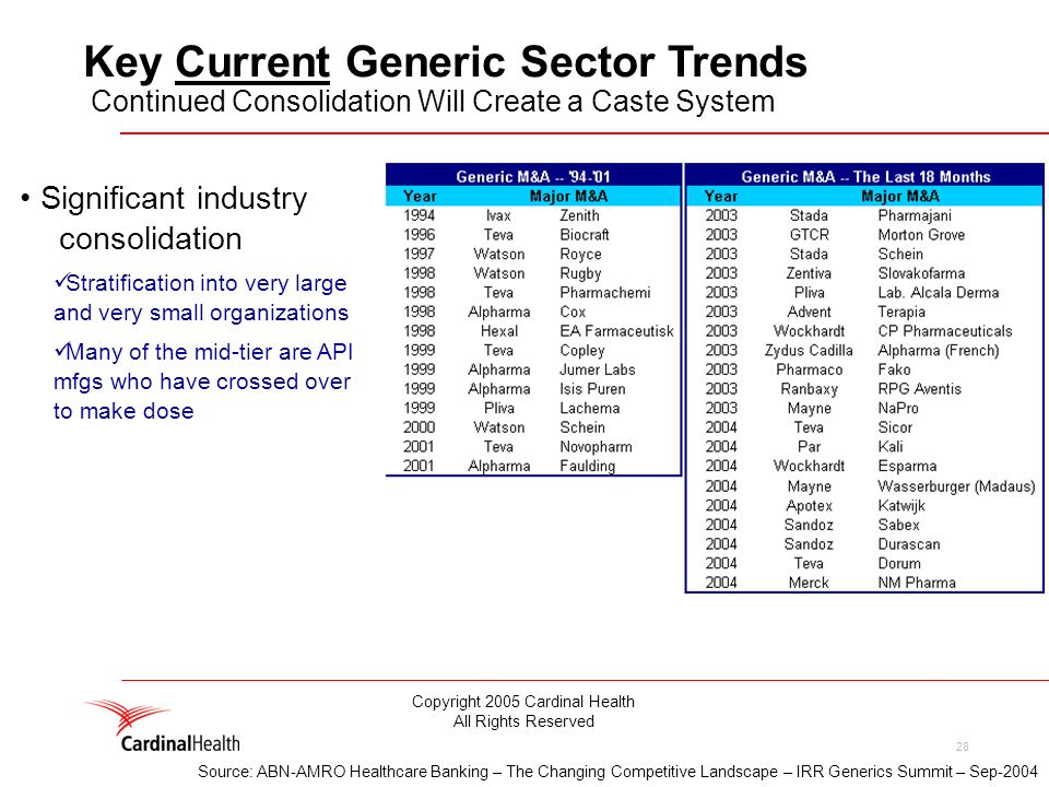 28 Significant industry consolidation Stratification into very large and very small organizations Many of the mid-tier are API mfgs who have crossed over to make dose Key Current Generic Sector Trends Continued Consolidation Will Create a Caste System Source: ABN-AMRO Healthcare Banking – The Changing Competitive Landscape – IRR Generics Summit – Sep-2004 Copyright 2005 Cardinal Health All Rights Reserved